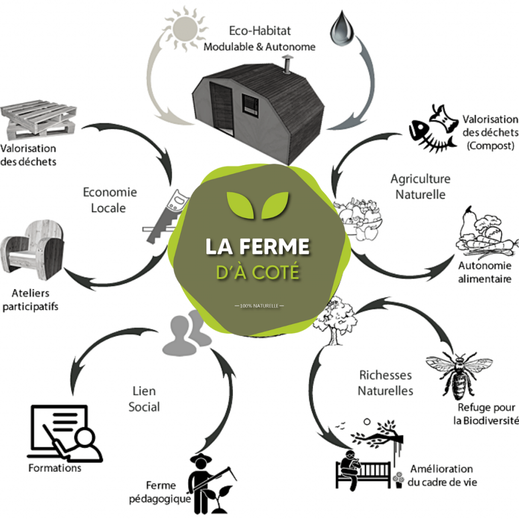 concept permaculture